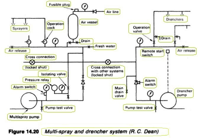 Multi-spray and drencher system (R, C, Dean)