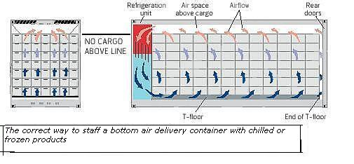 Air delivery container with chilled or frozen cargo