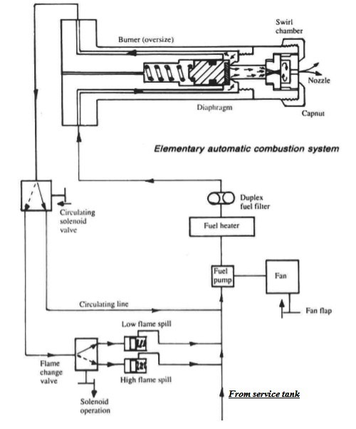 Boiler Elementary automatic combustion system