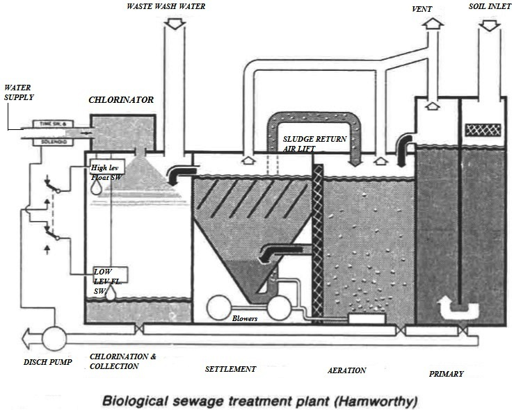 Biological sewage treatment plant (Hamworthy)