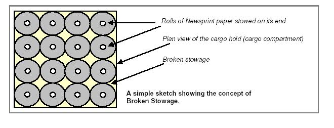 Broken stoage of paper rolls