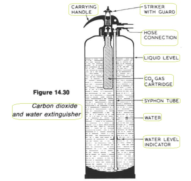 Carbon dioxide and water extinguisher