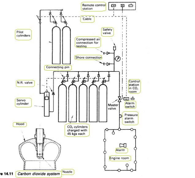 Eca Fuel Pump moreover Walter Kidde CO2 System additionally Index moreover How Is Fuel Dumped In Aircraft additionally RBMK. on fuel tank schematic diagram