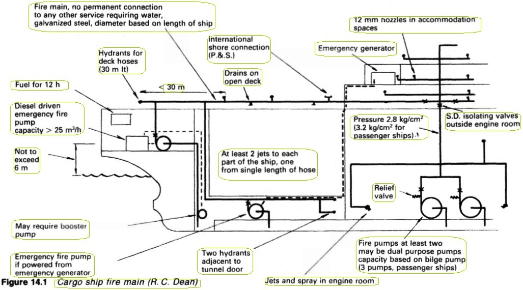 ship fire main system rh generalcargoship com Typical Boiler Piping Diagram Pump Piping Diagram