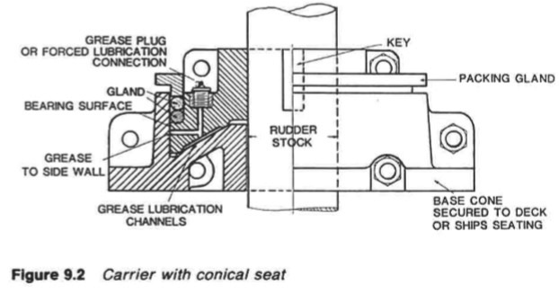Miraculous Rudder Carrier Bearing Steering Gear Arrangement For Cargo Pabps2019 Chair Design Images Pabps2019Com