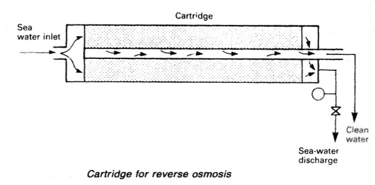 Cartridge for reverse osmosis
