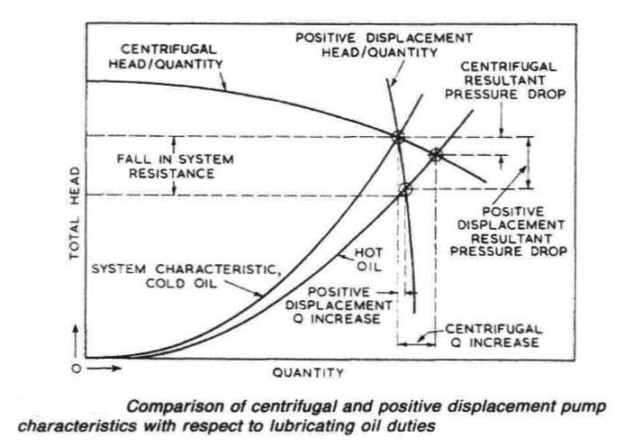 centrifugal-and-positive-displacement-pump-comparison