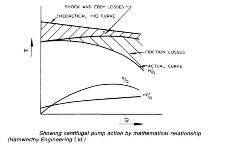 Showing centifugal pump action by mathematical relationship {Hamworthy Engineering Ltd.)