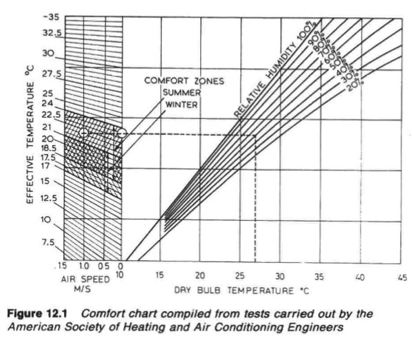 comfort chart air conditioning for general cargo ship accommodation