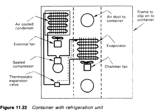 container cooling systems for cargo ships