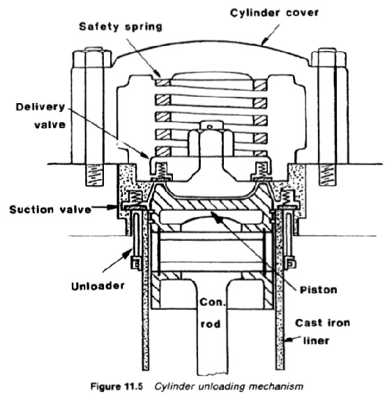 Function of Reciprocating compressors in a refrigeration circuit