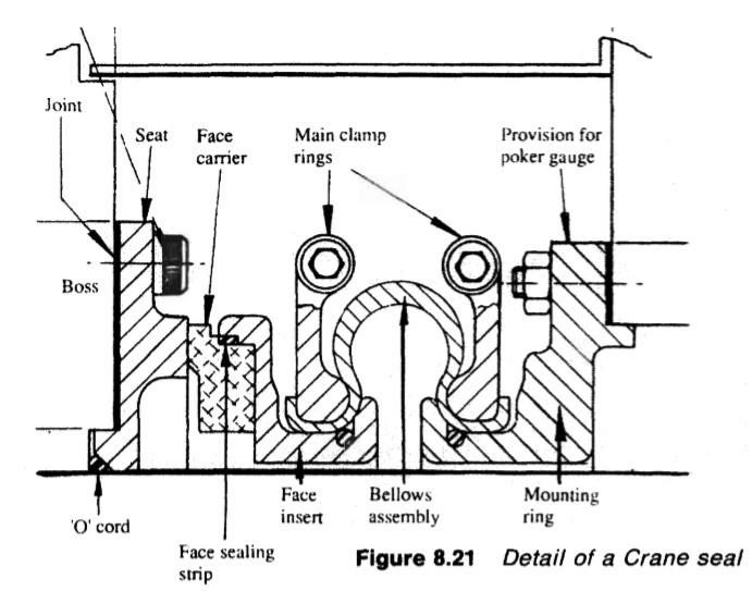 Stern tube sealing arrangements- Marine propeller shaft