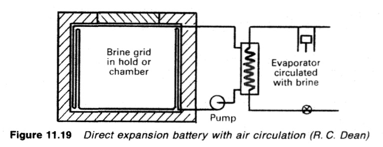 Direct expansion battery with air circulation (R. C. Dean)