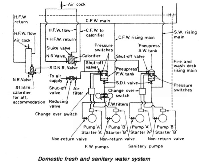 Domestic fresh and sanitary water system