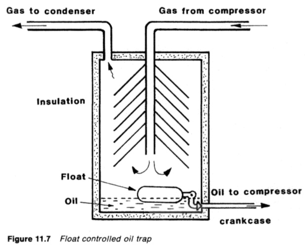 Float controlled oil trap