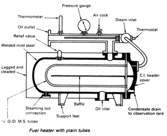 diesel engine diagram fuel tank condensation example electrical rh emilyalbert co F350 Diesel Fuel System Diagram Duramax Diesel Fuel System Diagram