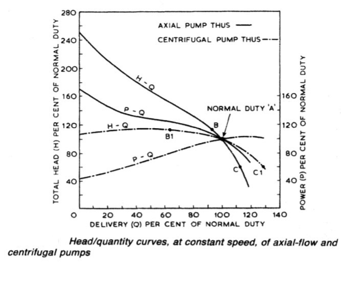 Head/quantity curves, at constant speed, of axial-flow and centrifugal pumps