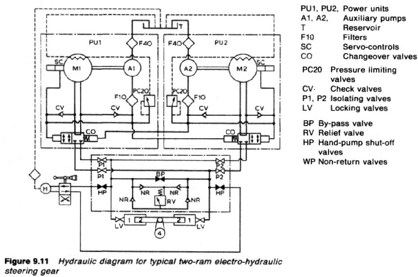 Hydraulic diagram for typical two ram electro hydraulic steering gear