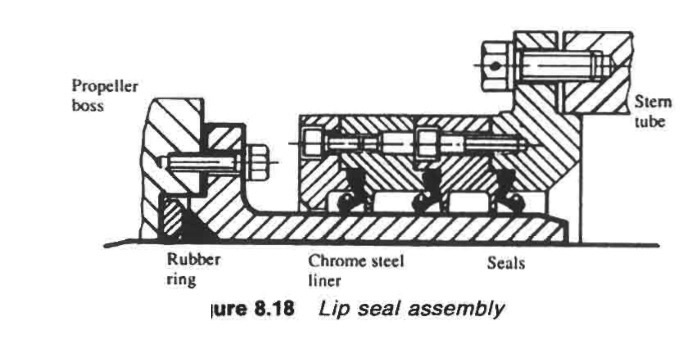 Stern tube sealing arrangements- Marine propeller shaft Guideline
