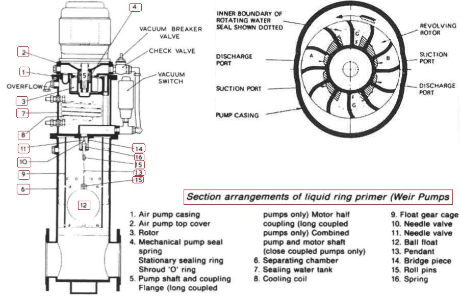 marine pumps construction and installation rh generalcargoship com pump shaft diagram Building Shafts Diagram