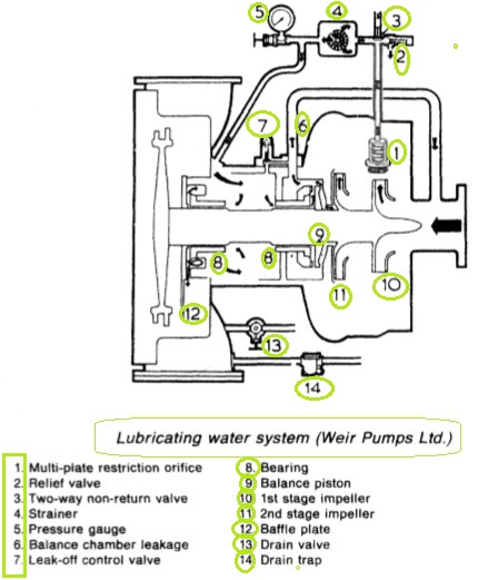 lubricating-water-system