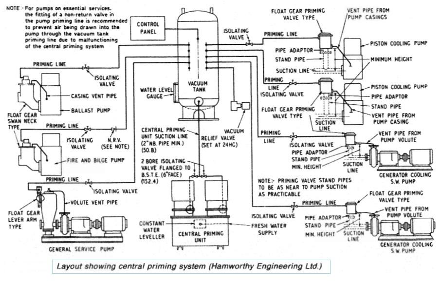 marine pumps construction and installation rh generalcargoship com Self-Priming Centrifugal Pump durco self priming pump manual