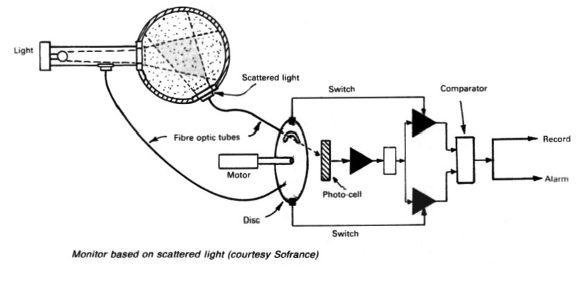 Monitor based on scattered light (courtesy Sofrance)