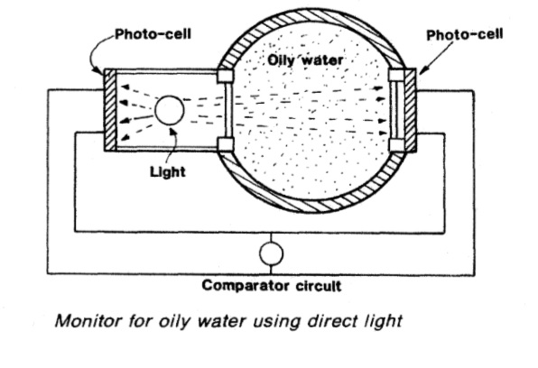 Monitor for oily water using direct light