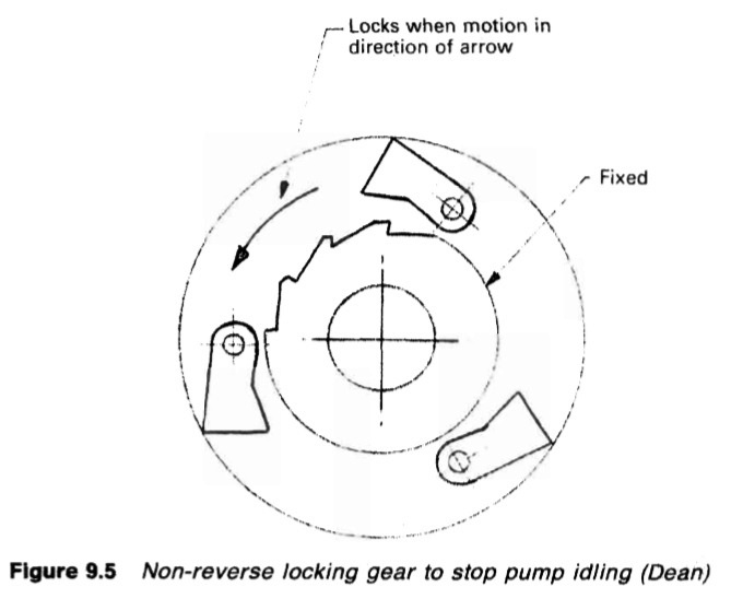 Non-reverse locking gear to stop pump idling (Dean)