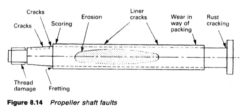 Propeller shaft faults