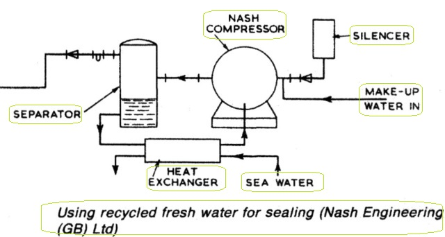 Recycled fresh water
