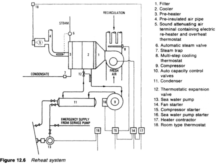 Types of air conditioning systems -Ship service systems