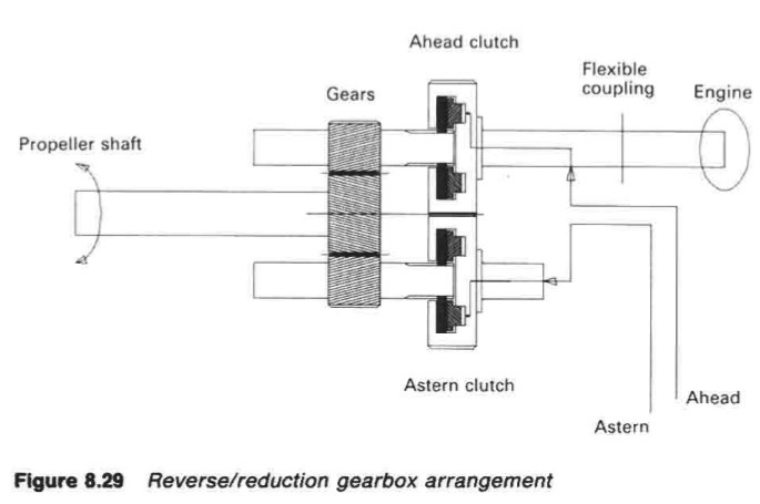 Marine propeller shaft- Gears and clutches arrangement