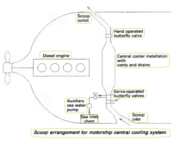 Scoop arrangement for motorship central cooling system