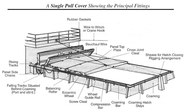 General Cargo Ship Mechanically Operated Hatch Covers