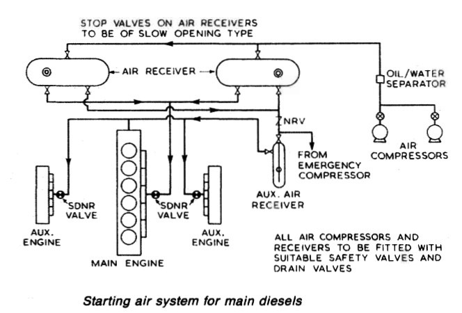 Starting air system for main diesel
