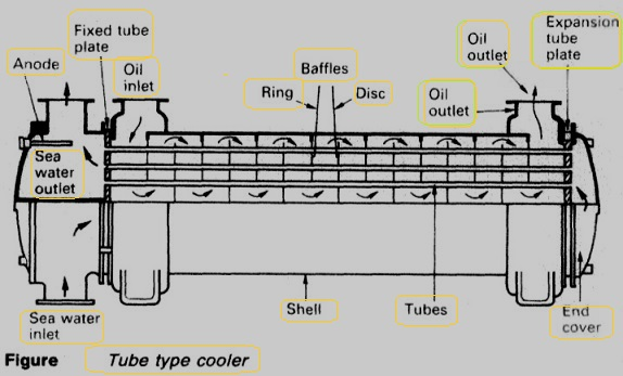 S and tube heat exchangers for engine cooling  Engine Oil Cooler Diagram on
