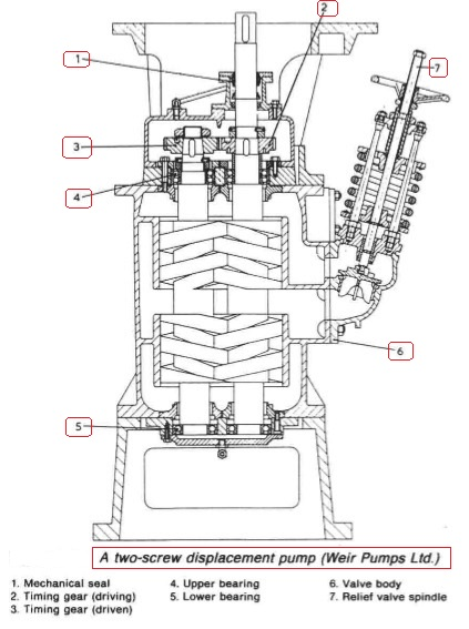 Rotary Displacement Pump How The System Works