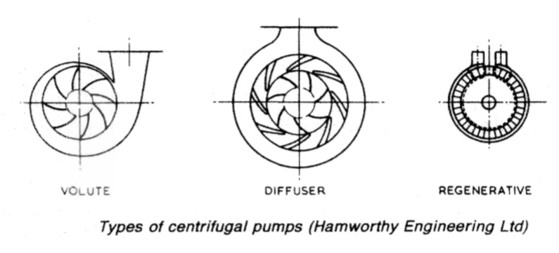 Types of centrifugal pumps (Hamworthy Engineering Ltd)