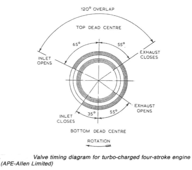 marine auxiliary diesel engine general construction valve timing diagram turbo charged four stroke engine