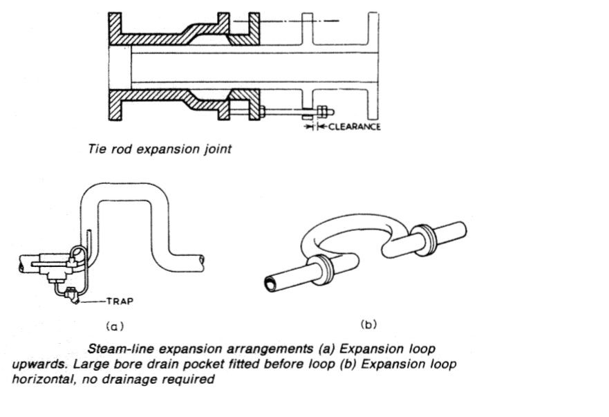 Valves Pipes Expansion Joints
