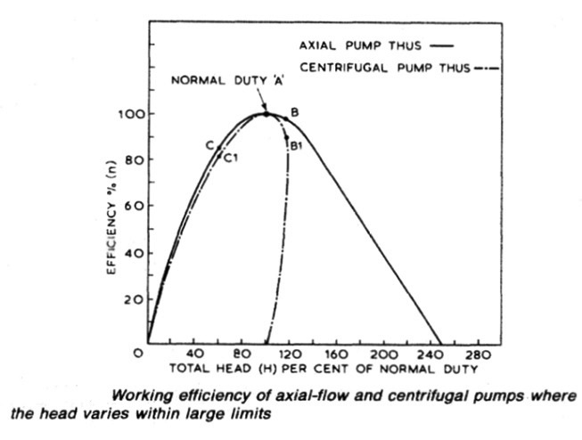 Working efficiency of axial-flow and centrifugal pumps where the head varies within large limits